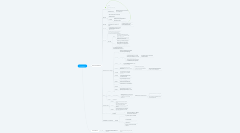 Mind Map: Arbeidsrecht
