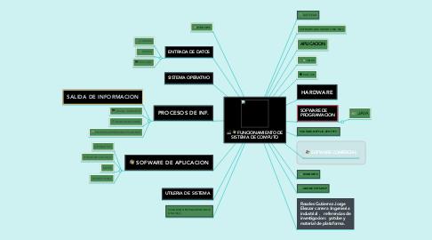 Mind Map: FUNCIONAMIENTO DE SISTEMA DE COMPUTO