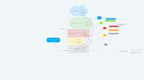 Mind Map: доставка готовый еды клиентам