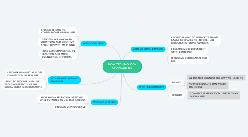 Mind Map: HOW TECHNOLOGY CHANGED ME