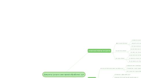 Mind Map: Дезцентр (услуги санитарной обработки) .ЦА