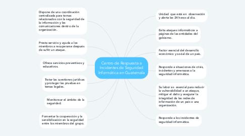 Mind Map: Centro de Respuesta a Incidentes de Seguridad Informática en Guatemala