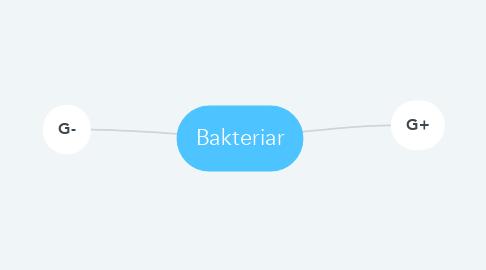 Mind Map: Bakteriar