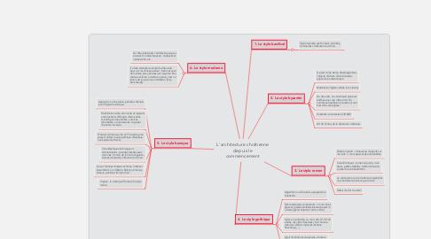 Mind Map: L'architecture chrétienne depuis le commencement