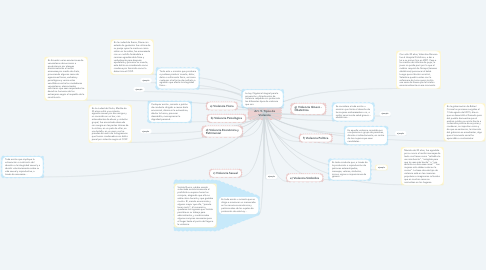 Mind Map: Art. 9. Tipos de Violencia