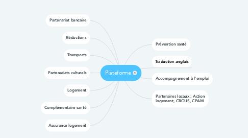 Mind Map: Plateforme