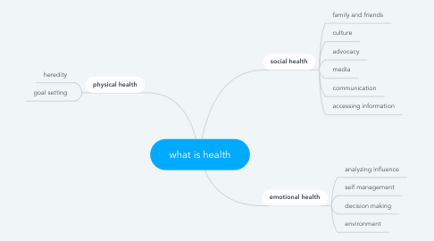 Mind Map: what is health