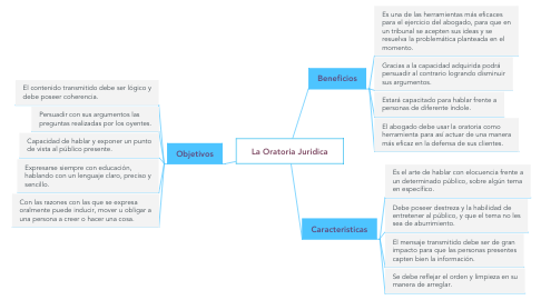Mind Map: La Oratoria Juridica