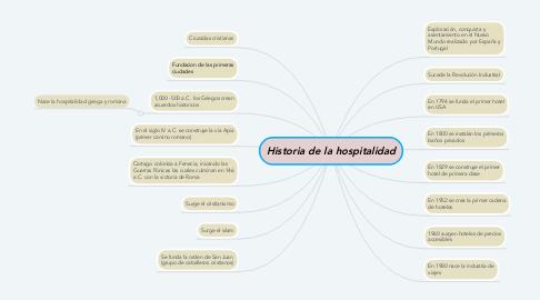 Mind Map: Historia de la hospitalidad