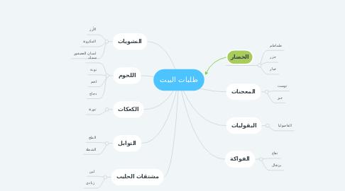 Mind Map: طلبات البيت