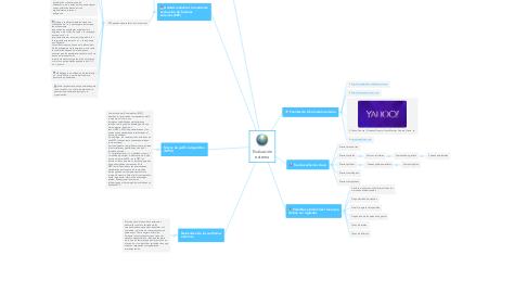 Mind Map: Evaluación externa