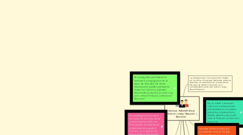 Mind Map: Instancias Administrativas ante el Consejo Nacional Electoral