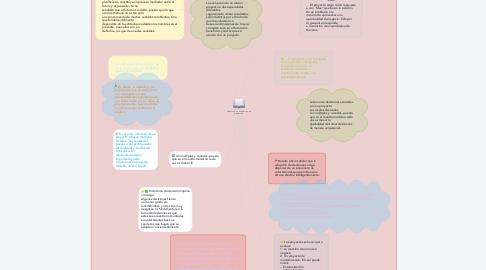 Mind Map: Preparación y evaluación de  proyectos.