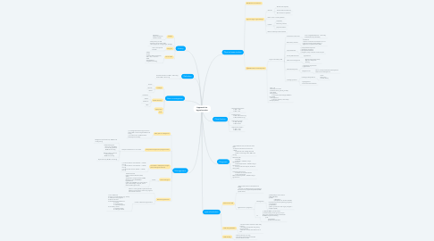 Mind Map: Approach to hypertension