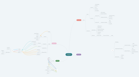 Mind Map: Angélica