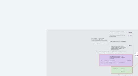 Mind Map: Âge légal - Âge (Droit)