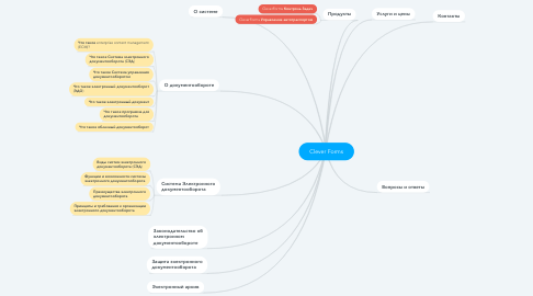 Mind Map: Clever Forms