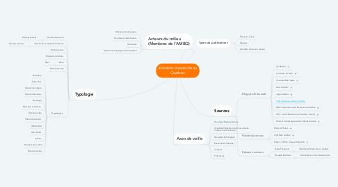 Mind Map: Industrie brassicole au Québec