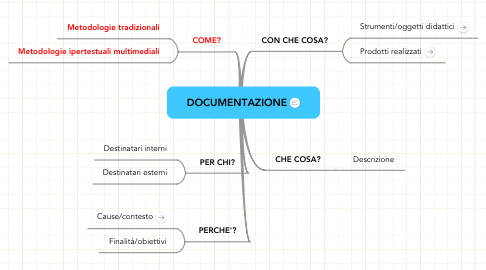 Mind Map: DOCUMENTAZIONE