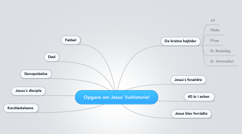 Mind Map: Opgave om Jesus´ livshistorie!