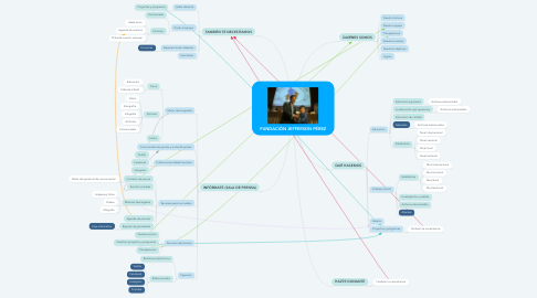 Mind Map: FUNDACIÓN JEFFERSON PÉREZ