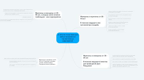 Mind Map: Агентство по организации любых праздников и торжественных мероприятий