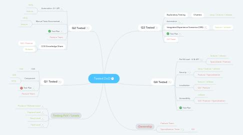 Mind Map: Tested DoD