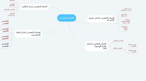Mind Map: أقسام التفسير