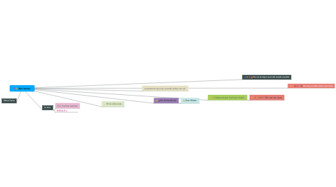 Mind Map: Don hermo