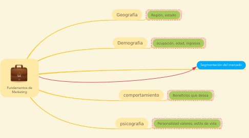 Mind Map: Fundamentos de Marketing