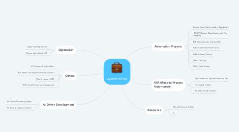Mind Map: Automation