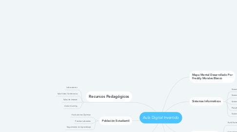 Mind Map: Aula Digital Invertido