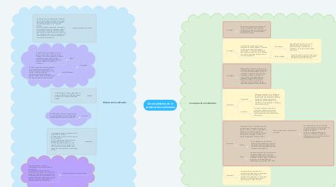 Mind Map: Generalidades de la producción multimedia