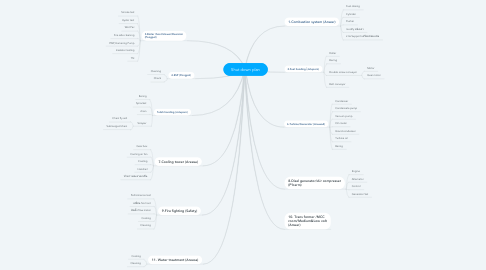 Mind Map: Shut down plan