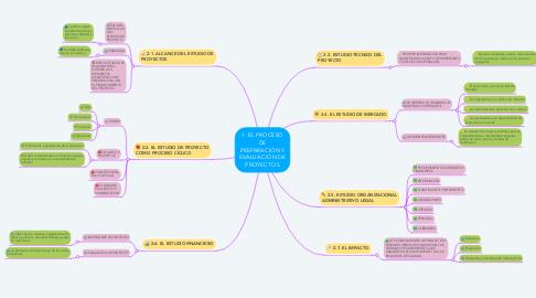Mind Map: 1. EL PROCESO DE PREPARACIÓN Y EVALUACIÓN DE PROYECTOS