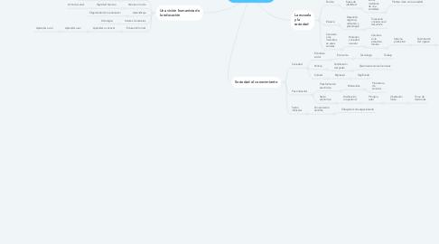 Mind Map: LA SOCIEDAD Y LA EDUCACION