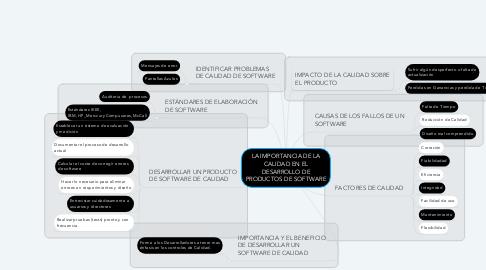 Mind Map: LA IMPORTANCIA DE LA CALIDAD EN EL DESARROLLO DE PRODUCTOS DE SOFTWARE