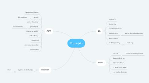 Mind Map: PL projekt