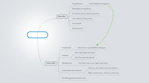 Mind Map: Mobil læring