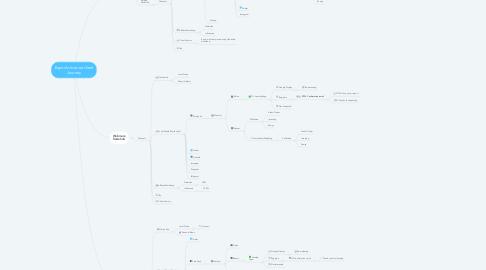 Mind Map: Equiti Activation client Journey