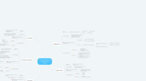 Mind Map: Modes alternatifs de résolutions des conflits
