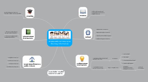 Mind Map: สารสนเทศทางการพยาบาล (Nursing Informatics)