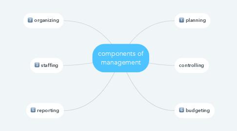 Mind Map: components of management