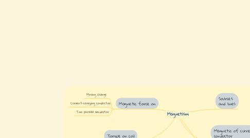 Mind Map: Magnetism