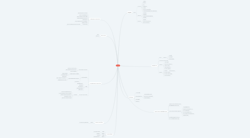 Mind Map: ของเสีย