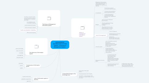 Mind Map: MANAGEMENT INFORMATION SYSTEM. Chapter 1-Overview of Management System.