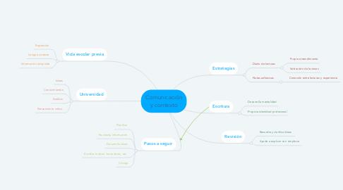 Mind Map: Comunicación y contexto
