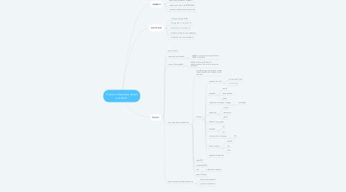 Mind Map: Cursos online que posso produzir