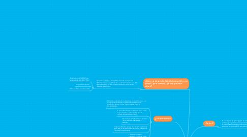 Mind Map: Arquitectura de sotfware