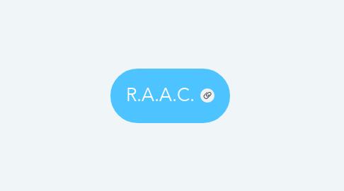 Mind Map: R.A.A.C.